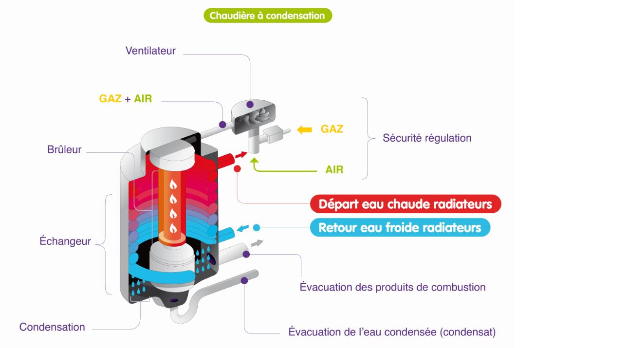 Une Chaudière À Condensation chauffage gaz | estoppey chauffage